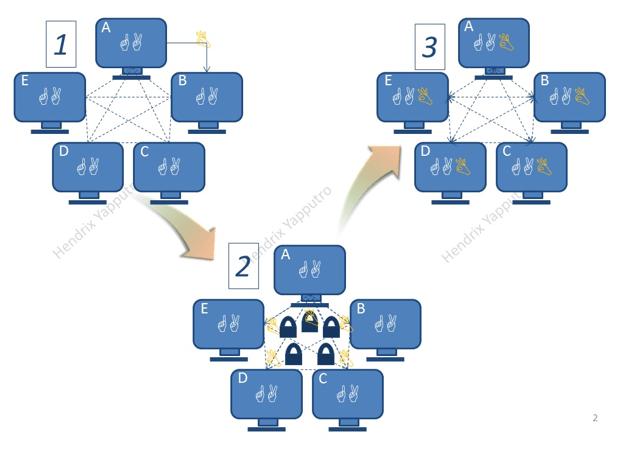 Cara kerja Blockchain | Blockchain Company in Indonesia