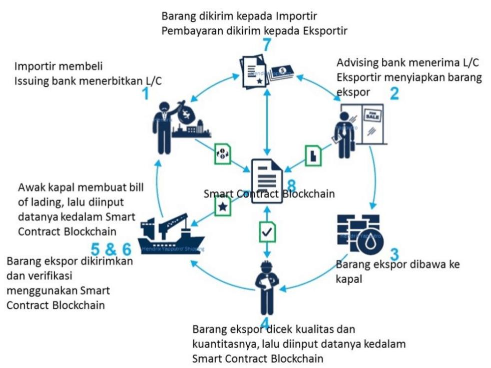 Proses Perdagangan Setelah Menggunakan Blockchain
