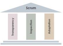 scrum pillar
