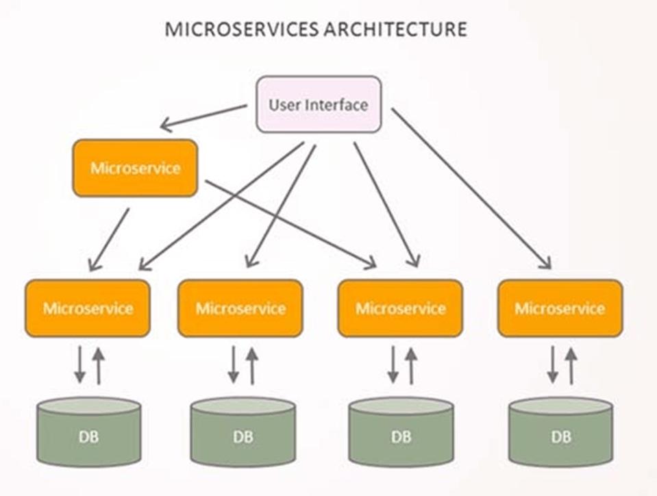 Arsitektur Monolithic vs Microservices